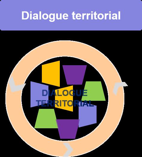 schema diaglogue territorial