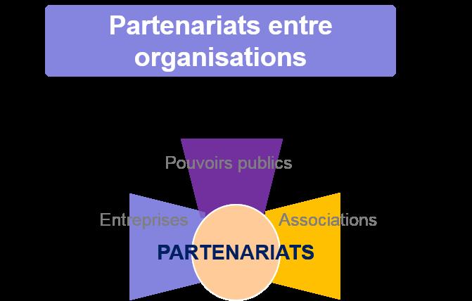 schema partenariats territoriaux